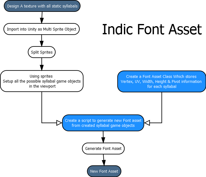 Unity Text Rendering Issue – Naresh Kumar Yakkala